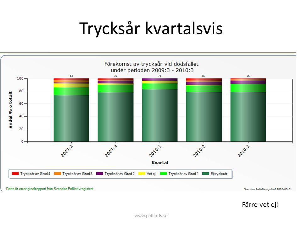 Trycksår kvartalsvis Färre vet ej! www.palliativ.se