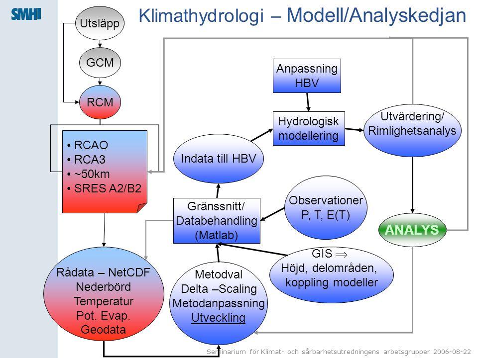 Klimathydrologi – Modell/Analyskedjan
