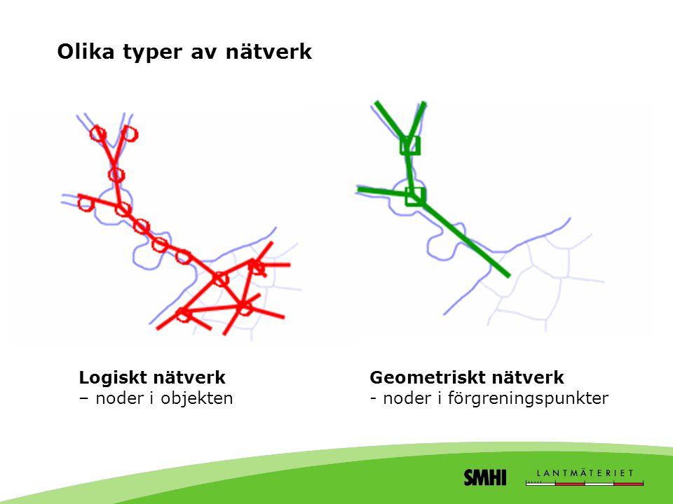 Olika typer av nätverk Logiskt nätverk – noder i objekten