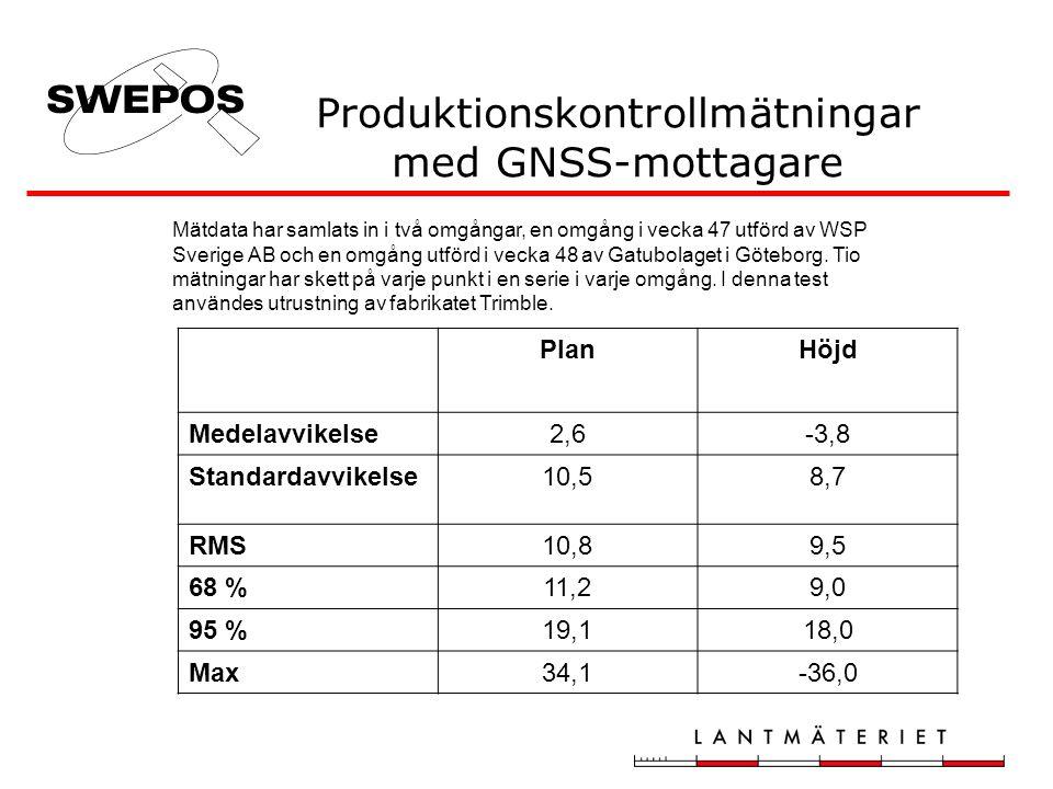 Produktionskontrollmätningar med GNSS-mottagare