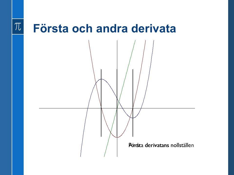 Första och andra derivata