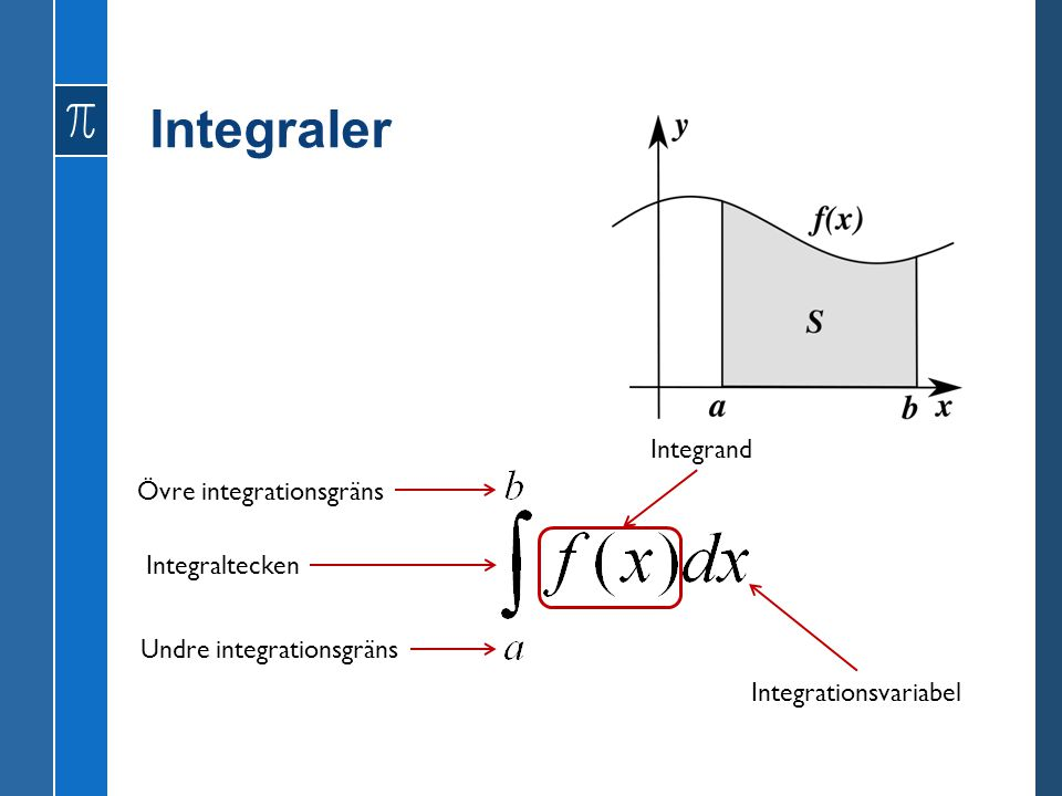 Integraler Integrand Övre integrationsgräns Integraltecken