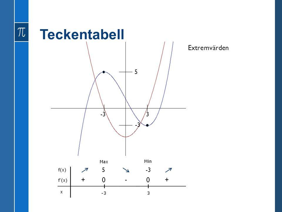 Teckentabell Extremvärden 5 -3 3 -3 5 -3 + - +