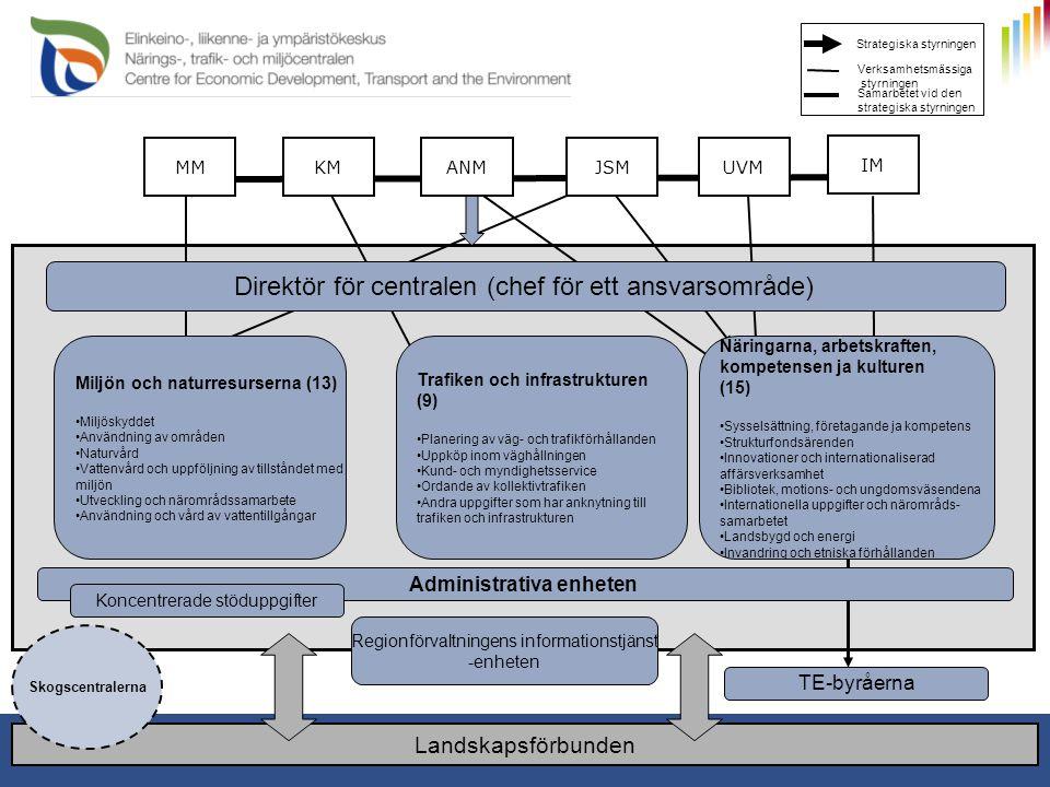 Administrativa enheten