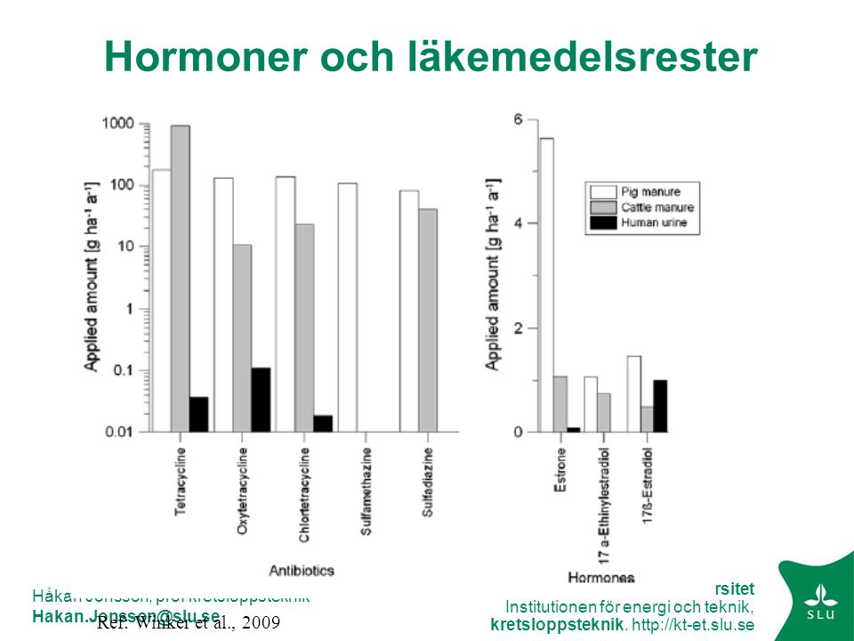 Hormoner och läkemedelsrester