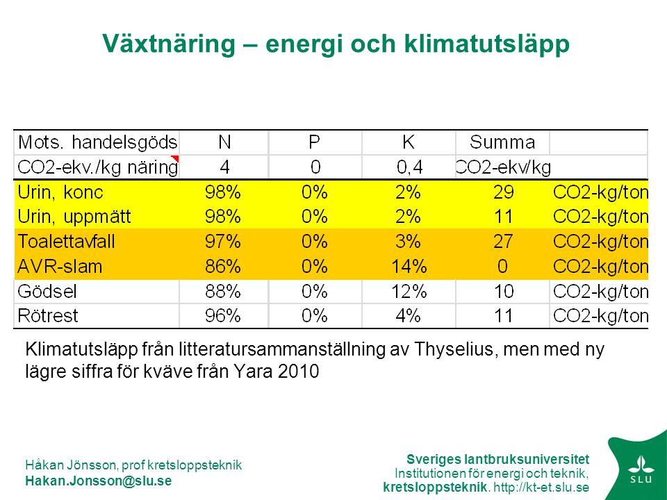 Växtnäring – energi och klimatutsläpp