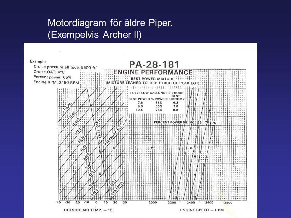 Motordiagram för äldre Piper. (Exempelvis Archer ll)
