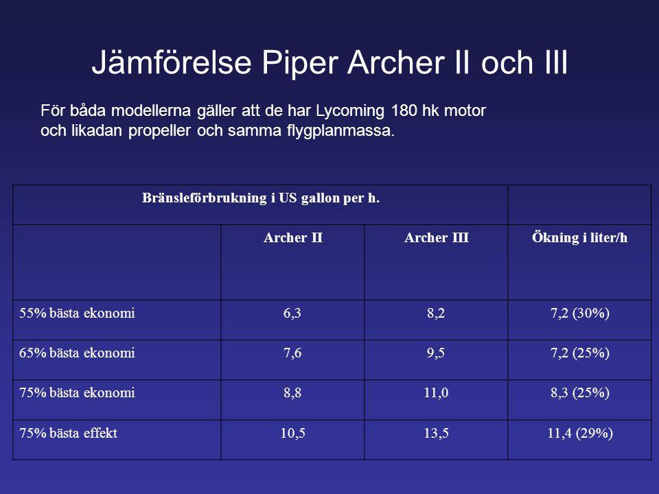 Jämförelse Piper Archer II och III