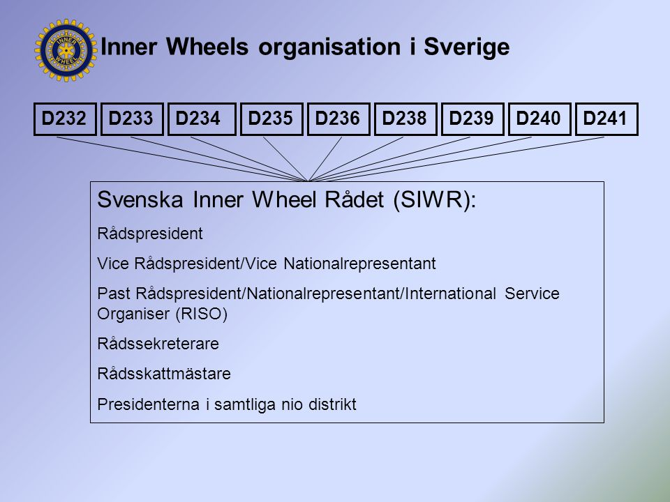 Inner Wheels organisation i Sverige