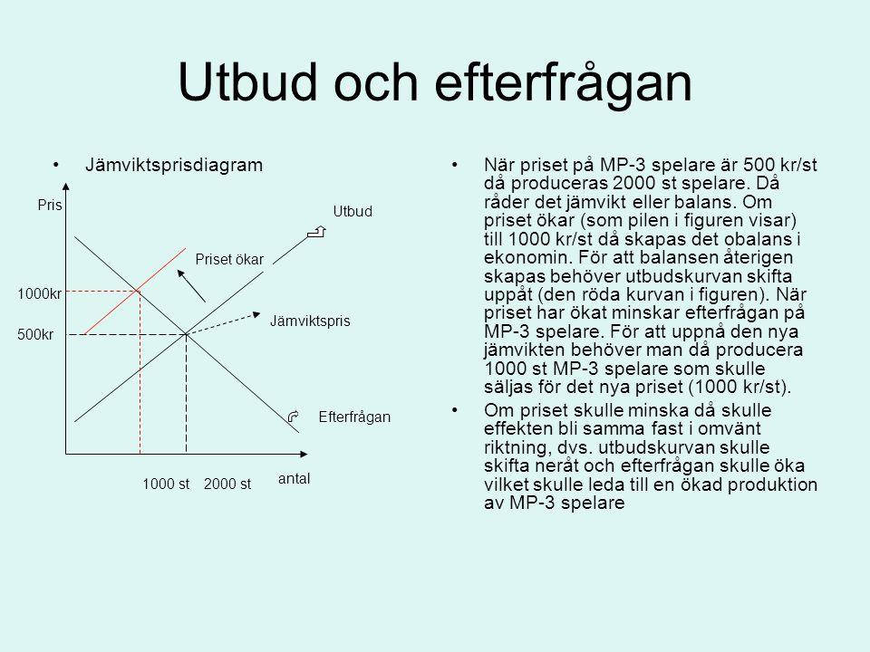 Utbud och efterfrågan Jämviktsprisdiagram