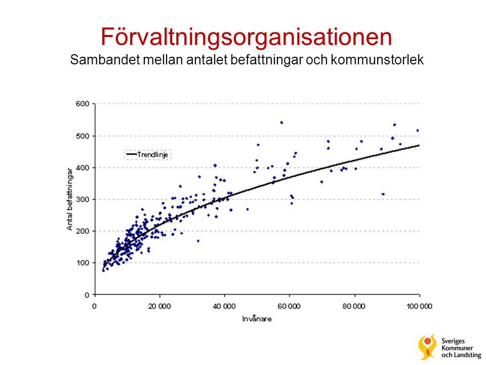 Förvaltningsorganisationen Sambandet mellan antalet befattningar och kommunstorlek