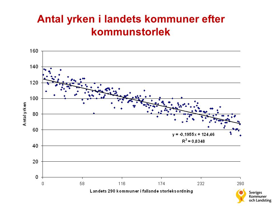 Antal yrken i landets kommuner efter kommunstorlek