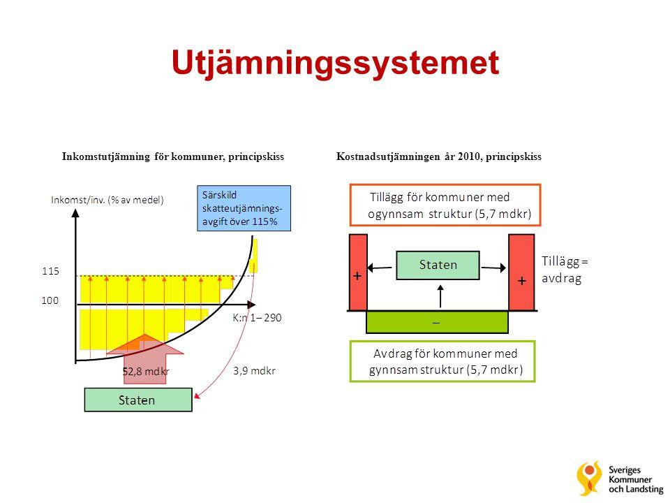 Utjämningssystemet Inkomstutjämning för kommuner, principskiss