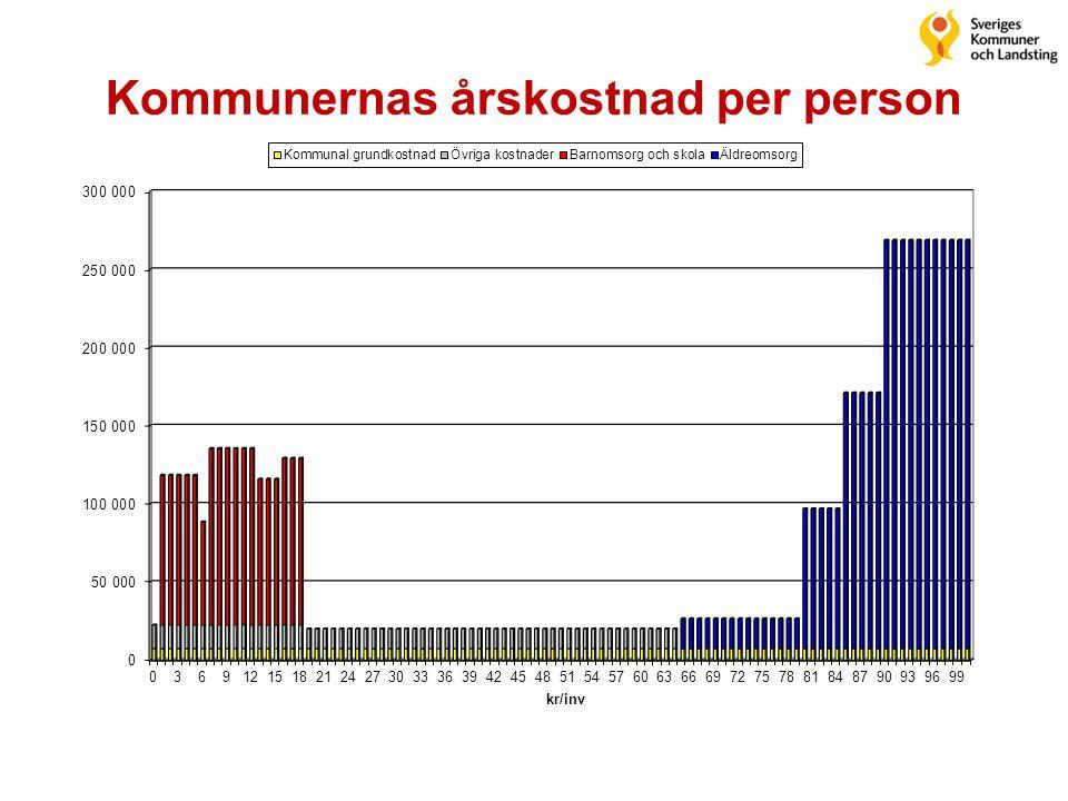 Kommunernas årskostnad per person