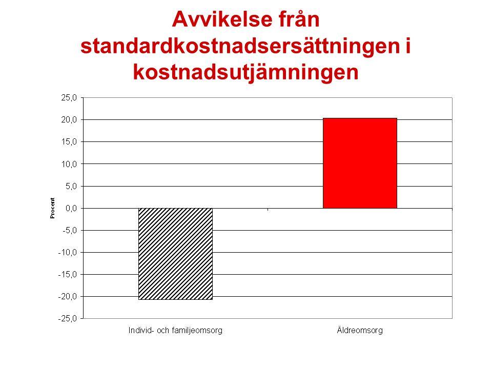 Avvikelse från standardkostnadsersättningen i kostnadsutjämningen