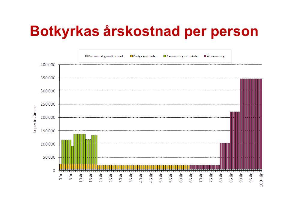 Botkyrkas årskostnad per person