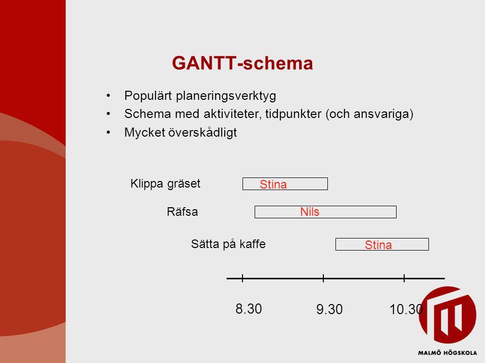 GANTT-schema 8.30 9.30 10.30 Populärt planeringsverktyg