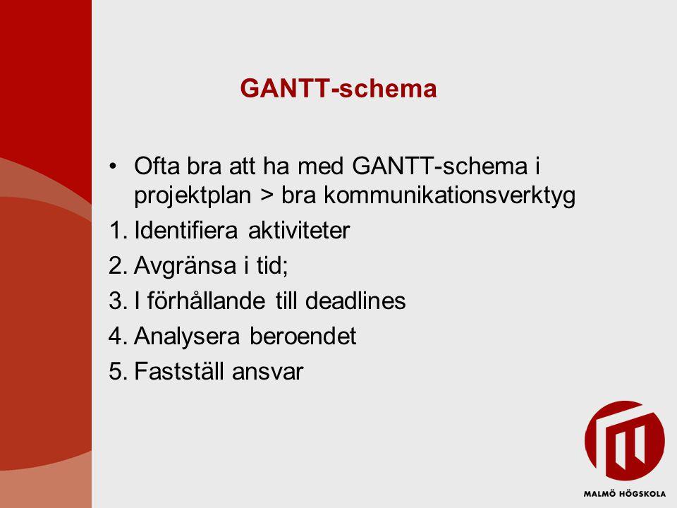 GANTT-schema Ofta bra att ha med GANTT-schema i projektplan > bra kommunikationsverktyg. Identifiera aktiviteter.