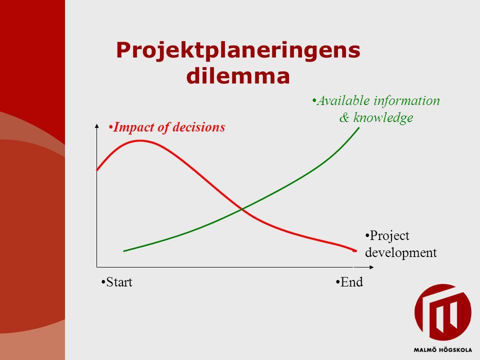 Projektplaneringens dilemma