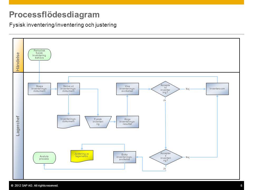 Processflödesdiagram