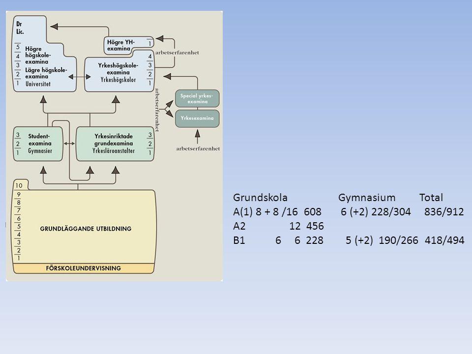 Grundskola Gymnasium Total A(1) 8 + 8 /16 608 6 (+2) 228/304 836/912