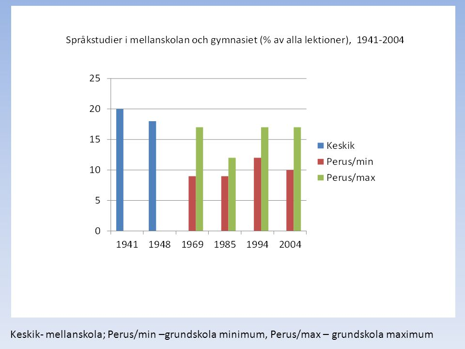 Keskik- mellanskola; Perus/min –grundskola minimum, Perus/max – grundskola maximum