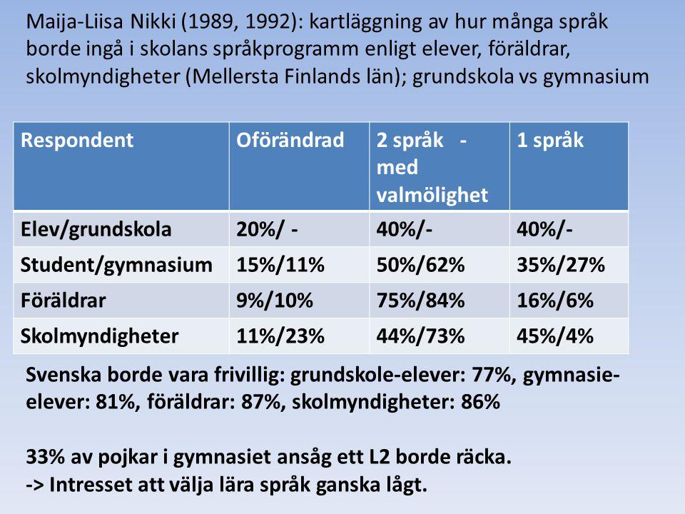 Maija-Liisa Nikki (1989, 1992): kartläggning av hur många språk borde ingå i skolans språkprogramm enligt elever, föräldrar, skolmyndigheter (Mellersta Finlands län); grundskola vs gymnasium