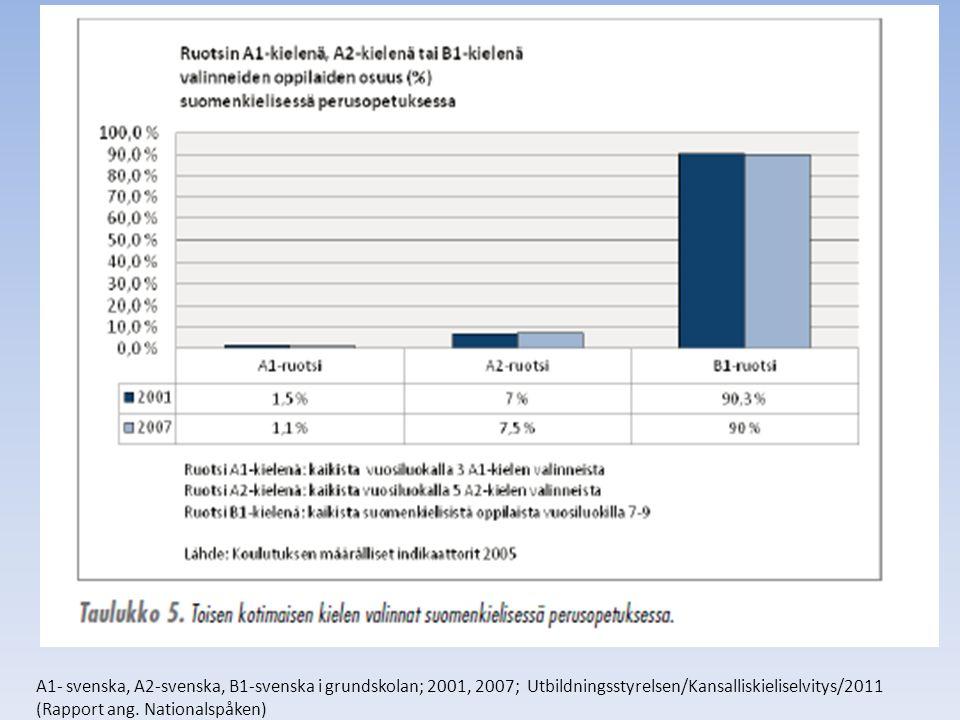 A1- svenska, A2-svenska, B1-svenska i grundskolan; 2001, 2007; Utbildningsstyrelsen/Kansalliskieliselvitys/2011 (Rapport ang.