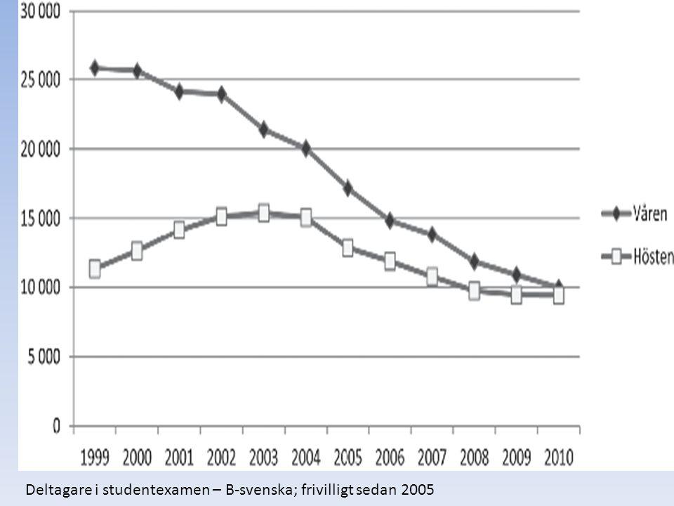 Deltagare i studentexamen – B-svenska; frivilligt sedan 2005