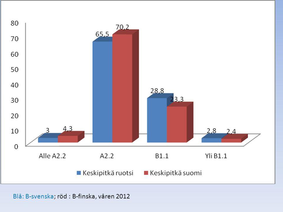 Blå: B-svenska; röd : B-finska, våren 2012