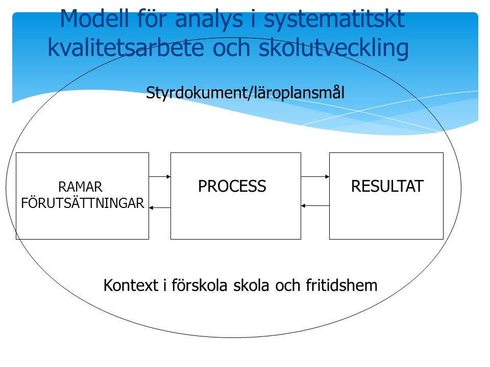 Modell för analys i systematitskt kvalitetsarbete och skolutveckling