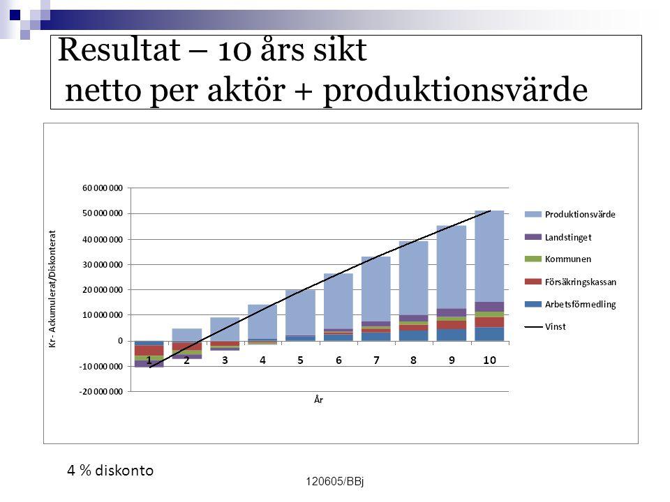 Resultat – 10 års sikt netto per aktör + produktionsvärde