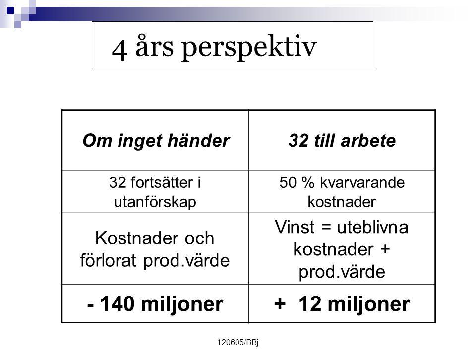 4 års perspektiv - 140 miljoner + 12 miljoner Om inget händer