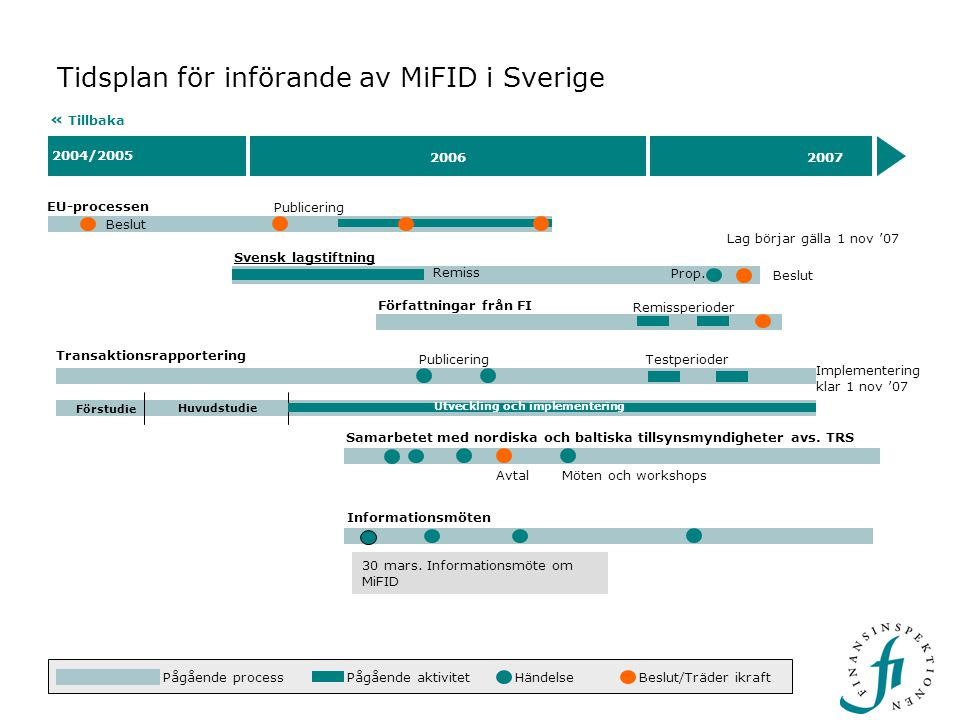 Tidsplan för införande av MiFID i Sverige