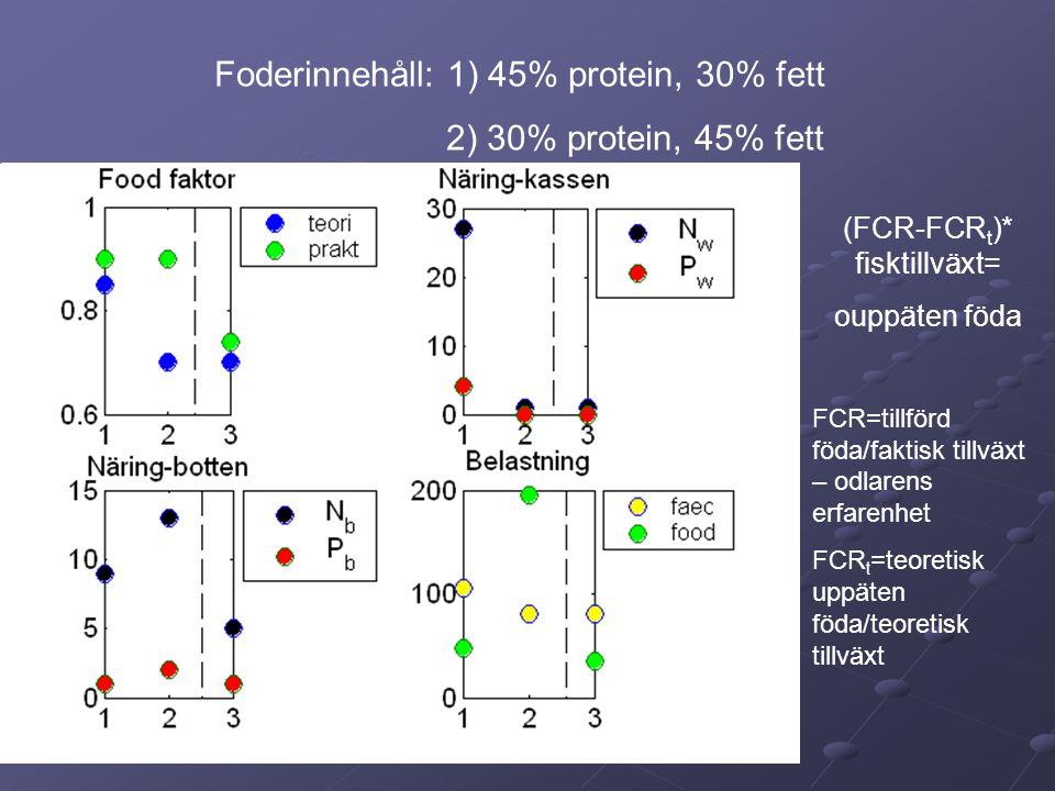 (FCR-FCRt)* fisktillväxt=
