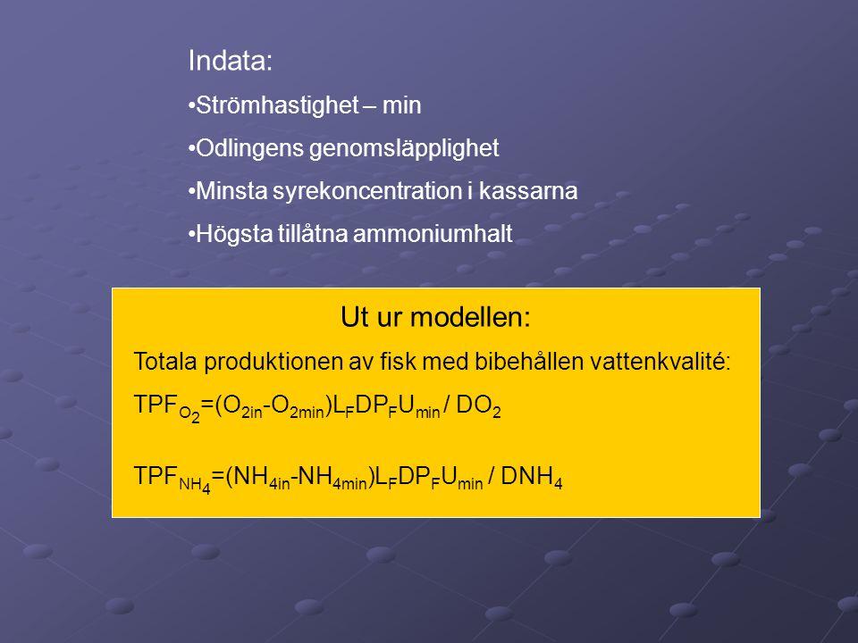 Indata: Ut ur modellen: Strömhastighet – min