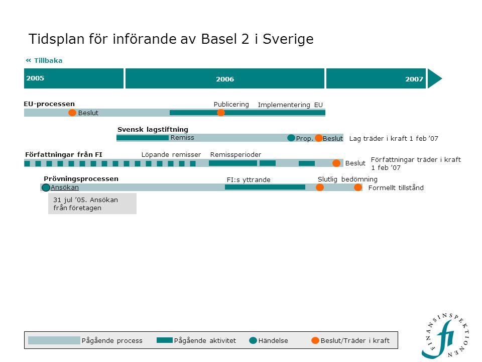 Tidsplan för införande av Basel 2 i Sverige