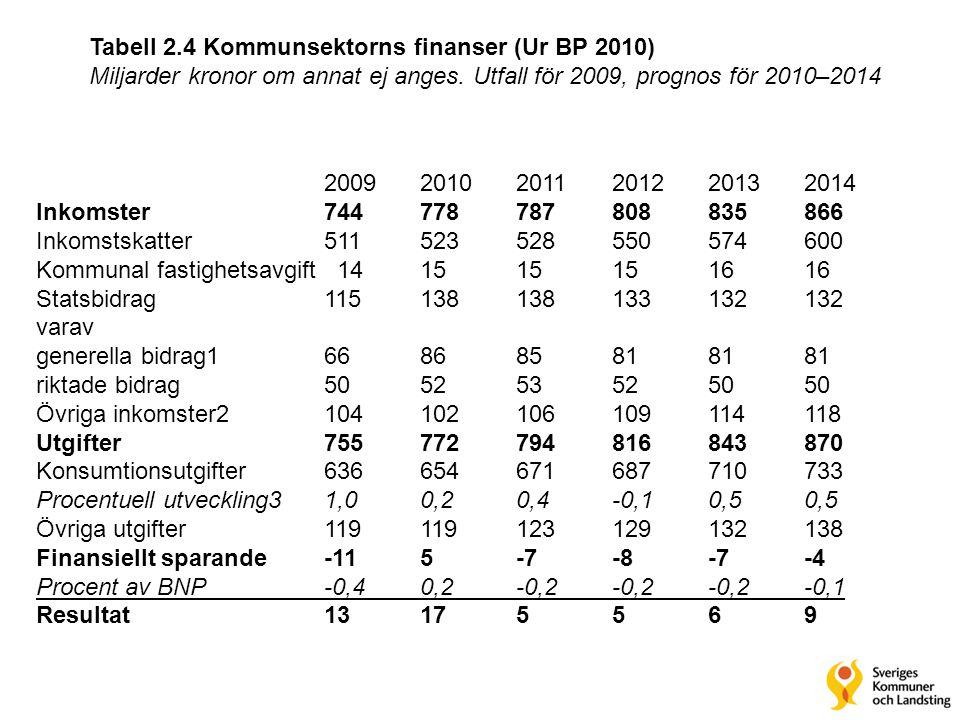 Tabell 2.4 Kommunsektorns finanser (Ur BP 2010)
