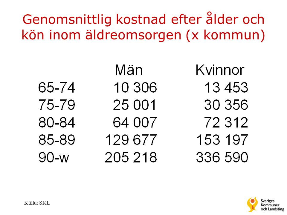 Genomsnittlig kostnad efter ålder och kön inom äldreomsorgen (x kommun)