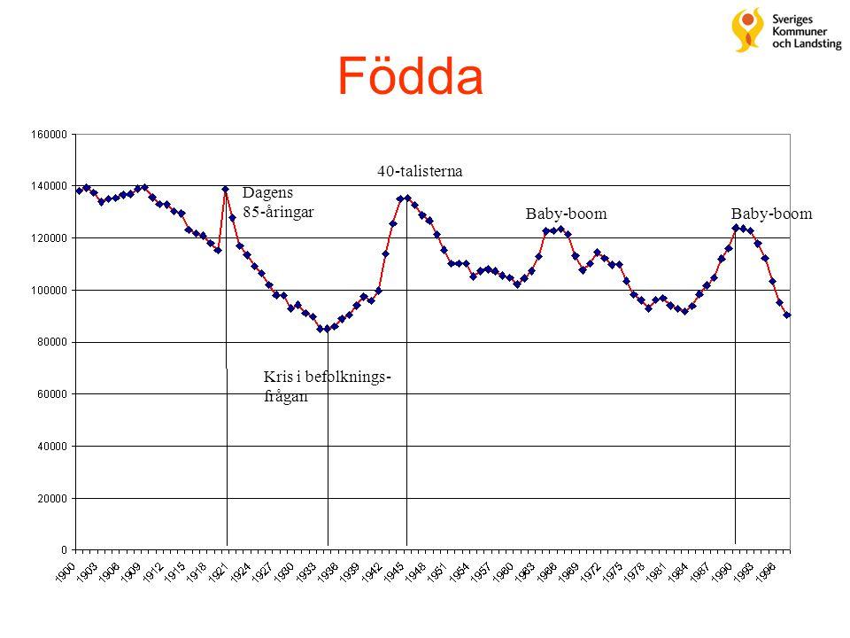 Födda 40-talisterna Dagens 85-åringar Baby-boom Baby-boom
