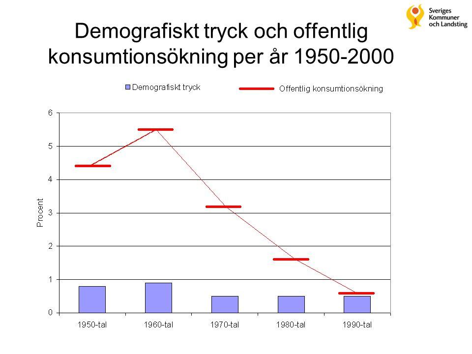 Demografiskt tryck och offentlig konsumtionsökning per år 1950-2000