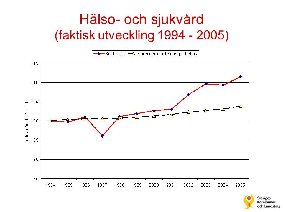 Hälso- och sjukvård (faktisk utveckling 1994 - 2005)
