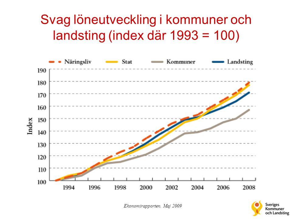 Svag löneutveckling i kommuner och landsting (index där 1993 = 100)