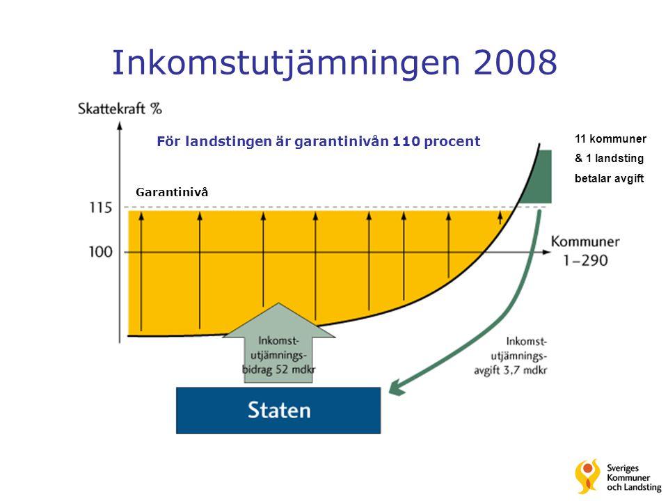 Inkomstutjämningen 2008 För landstingen är garantinivån 110 procent