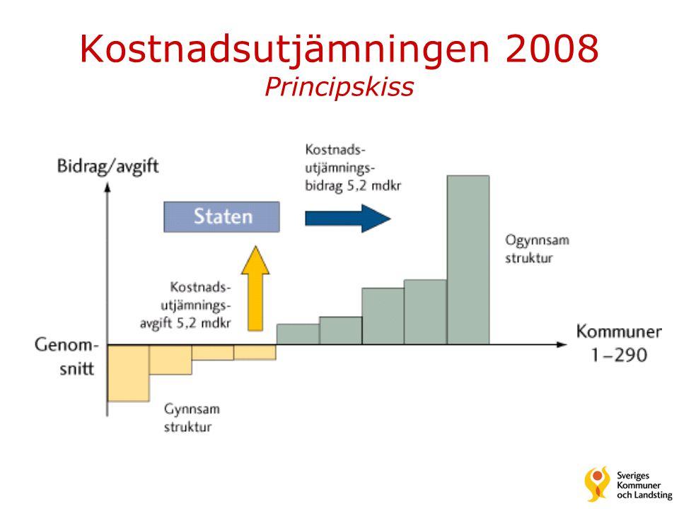 Kostnadsutjämningen 2008 Principskiss
