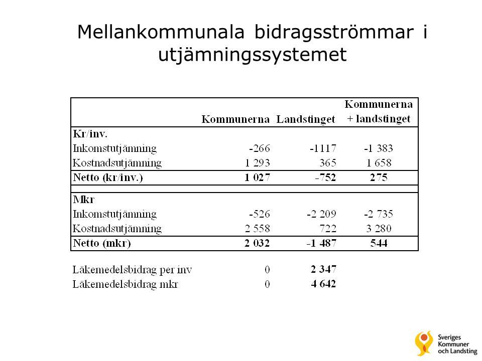 Mellankommunala bidragsströmmar i utjämningssystemet
