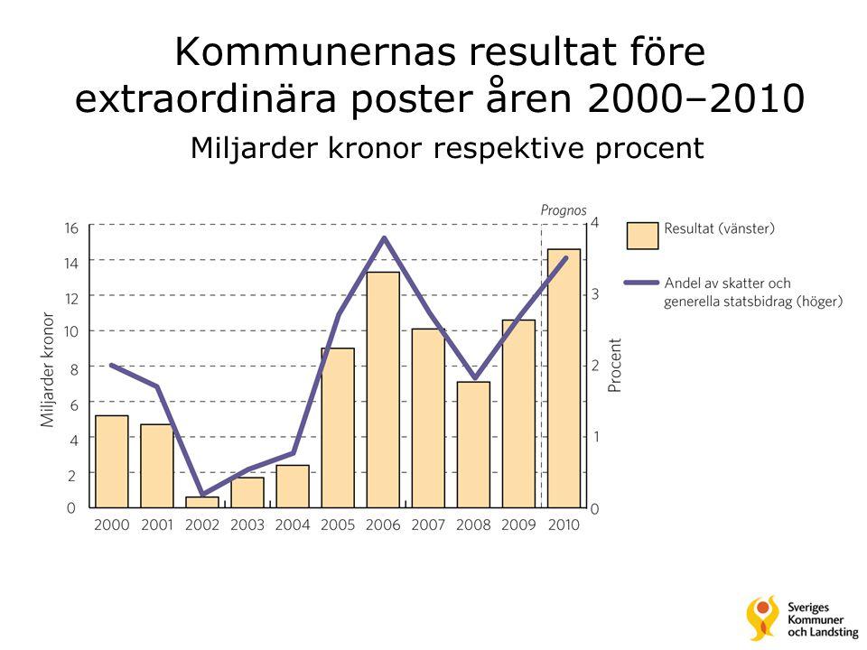 Kommunernas resultat före extraordinära poster åren 2000–2010 Miljarder kronor respektive procent