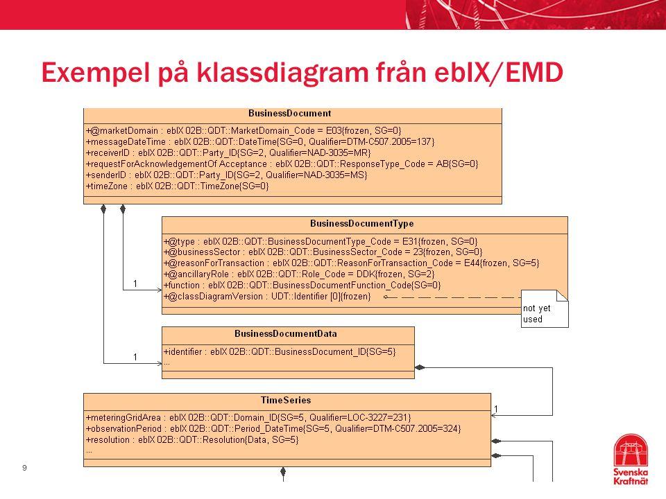 Exempel på klassdiagram från ebIX/EMD