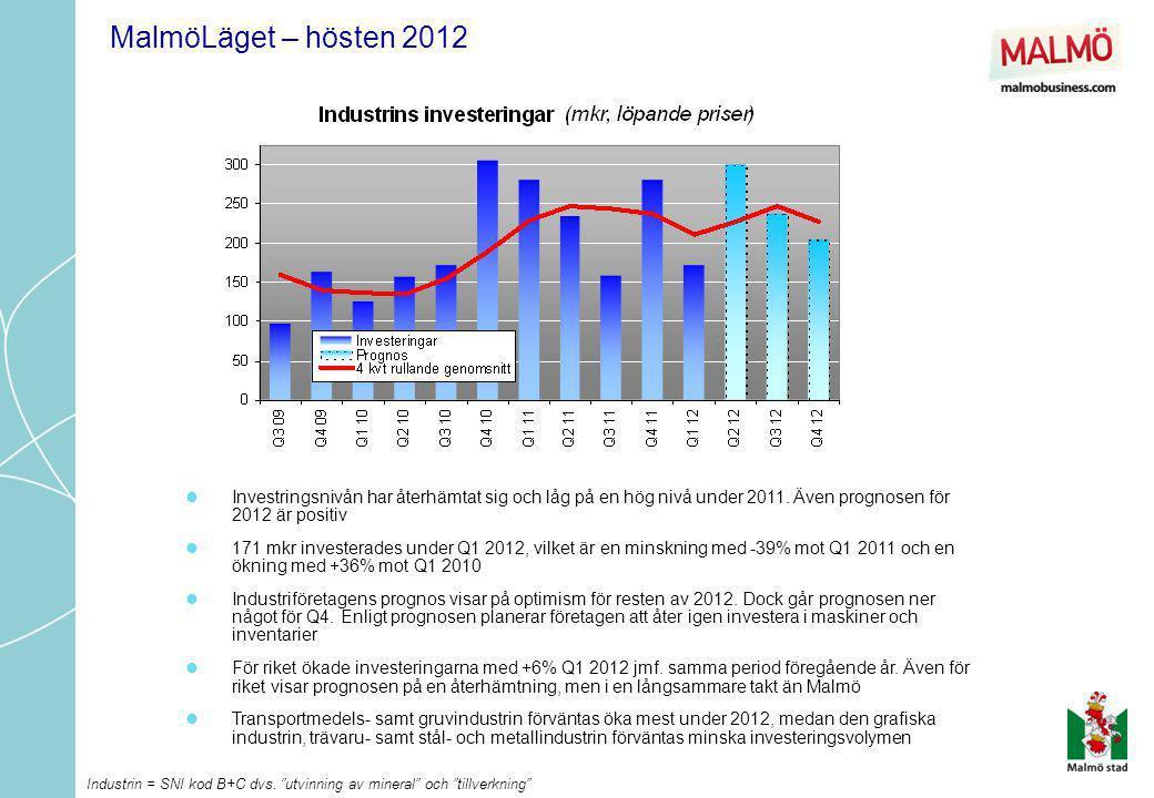 MalmöLäget – hösten 2012 Investringsnivån har återhämtat sig och låg på en hög nivå under 2011. Även prognosen för 2012 är positiv.