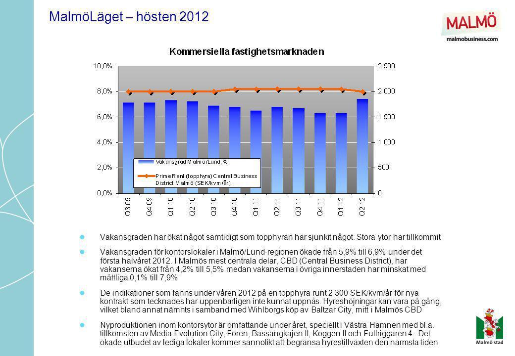 MalmöLäget – hösten 2012 Vakansgraden har ökat något samtidigt som topphyran har sjunkit något. Stora ytor har tillkommit.